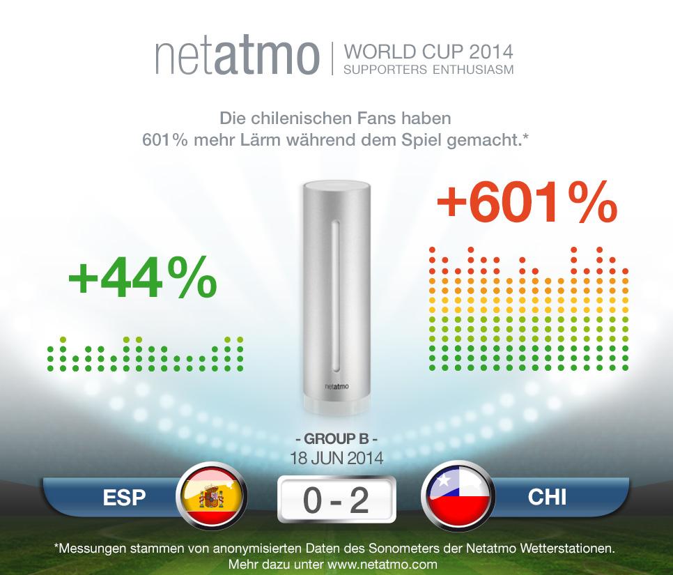 Bild © worldcup.netatmo.com